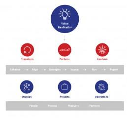 Call Design Optimisation Process