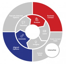 Call Design Strategy Development Process
