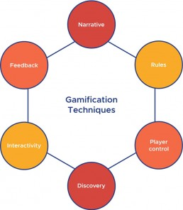 Gamification techniques